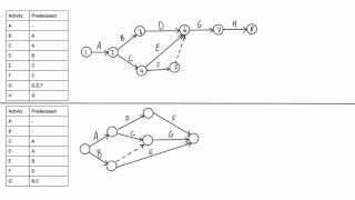 How to draw a CPM network diagram