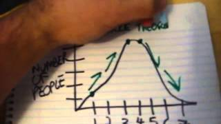 Evolution 3: Normal Distributions (Directional, Stabilizing and Disruptive Selection)
