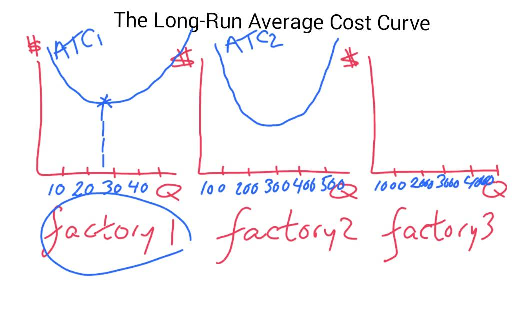 what does the long run average cost curve show