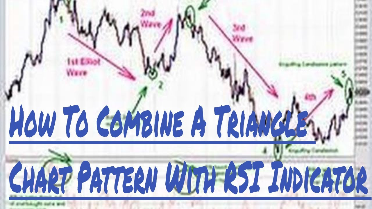 How To Combine A Triangle Chart Pattern With RSI Indicator