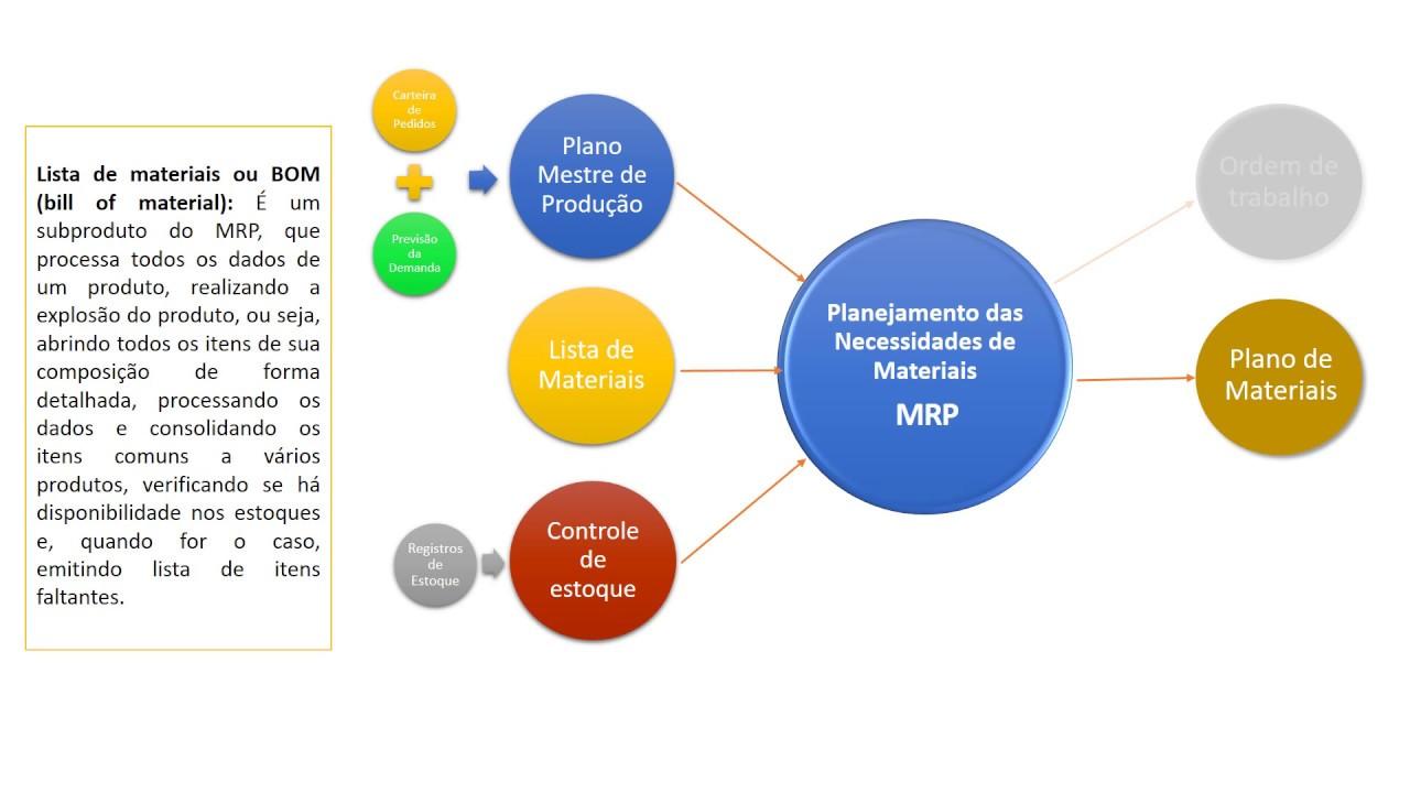 medium resolution of mrp ii