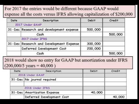 Development cost GAAP vs IFRS - YouTube