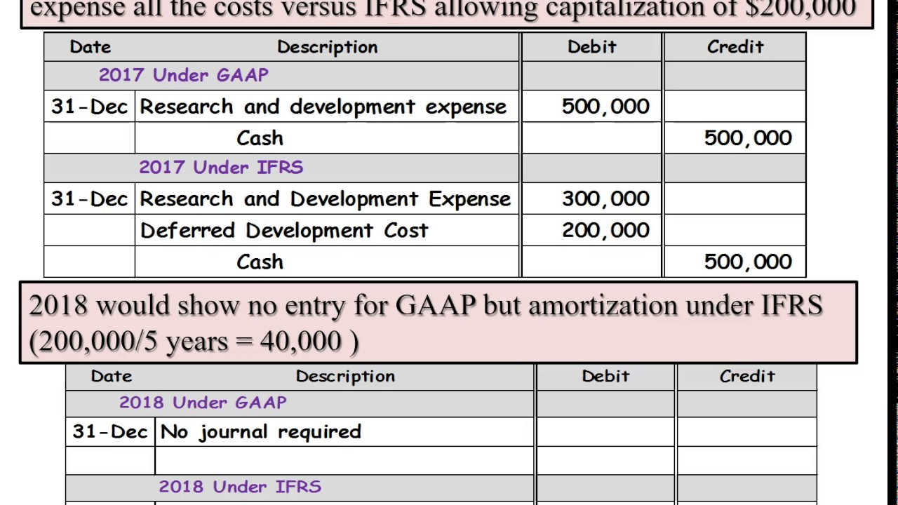 Development cost GAAP vs IFRS