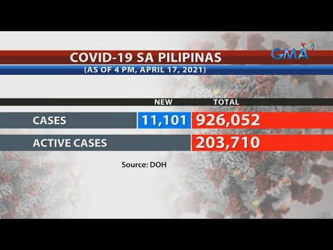 11,101 COVID-19 infections push Philippines' active cases past 203K | 24 Oras Weekend
