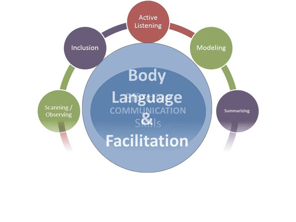 communication skills incongruence Communication skills  the congruence model,  to avoid this type of incongruence, the congruence model offers a systematic way to consider the root.