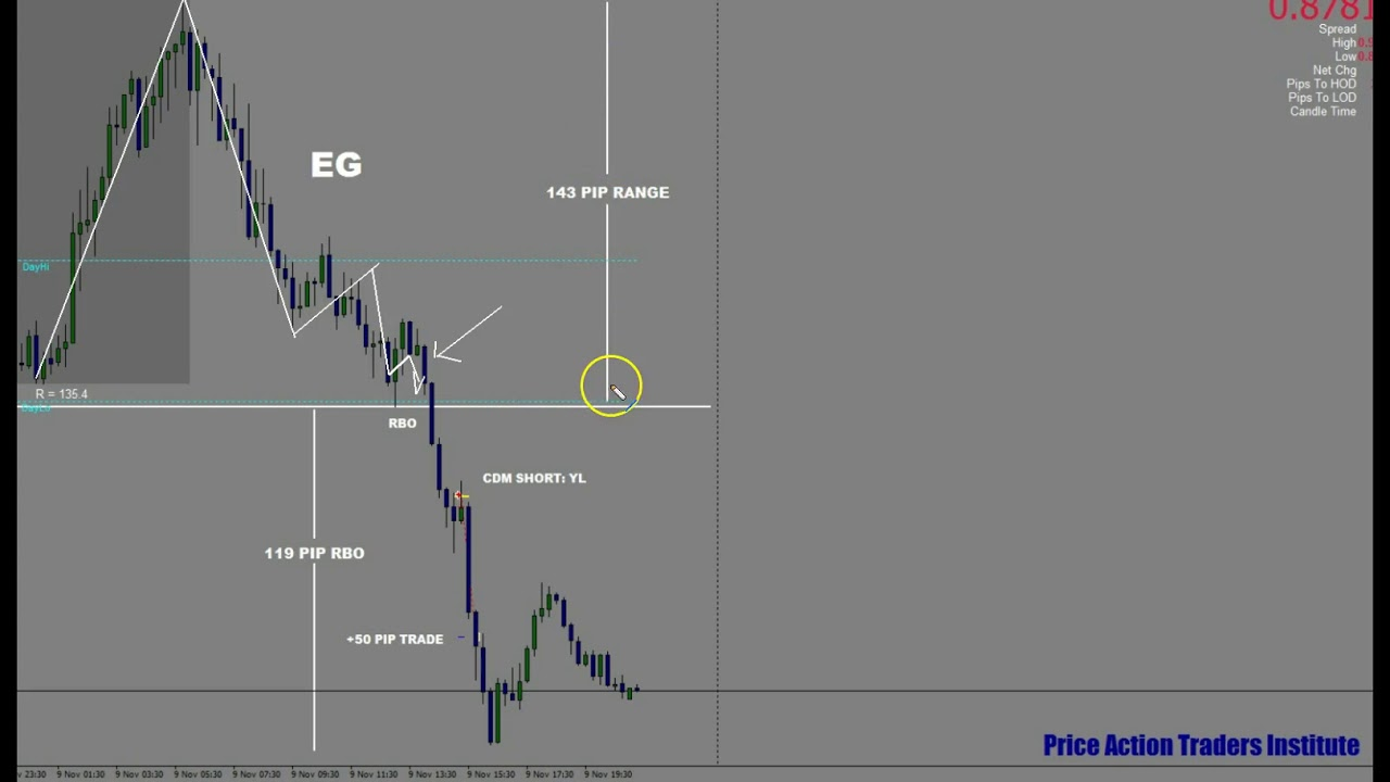 Forex Trading with Kim Krompass Nov 09 2016
