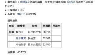 1999年日本の補欠選挙 - Japanes...
