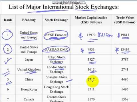 LIST OF MAJOR INTERNATIONAL STOCK EXCHANGE