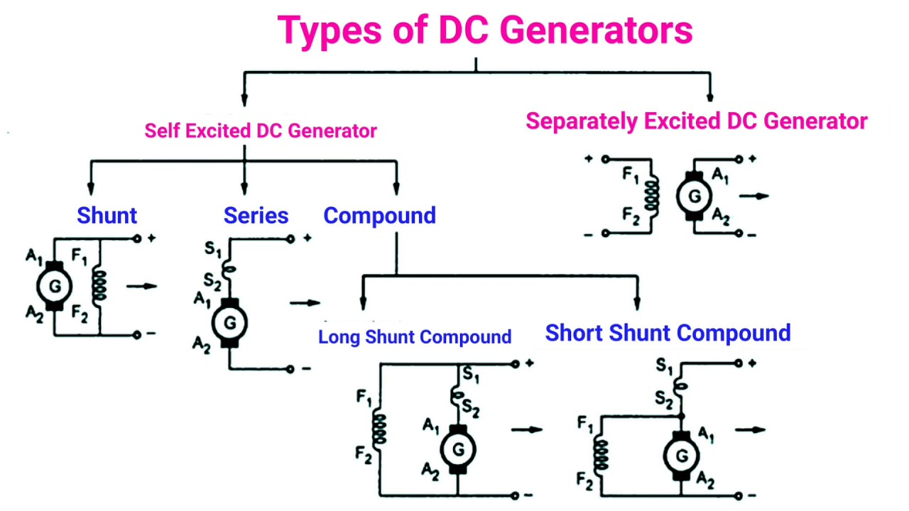 hight resolution of applications of dc generators in tamil
