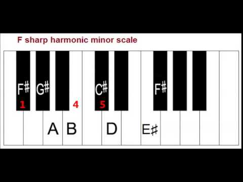 Primary Chords In The Key Of F Sharp Minor On Piano I Iv V Chords