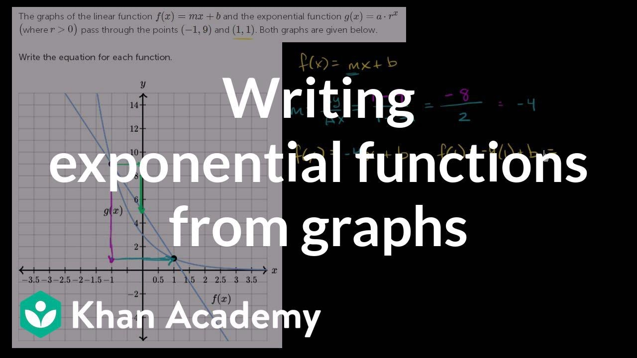 Writing exponential functions from graphs | Algebra (video) | Khan