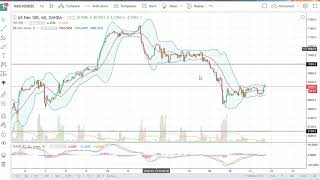 DOW Jones 30 and NASDAQ 100 Technical Analysis for March 22, 2018 by FXEmpire.com