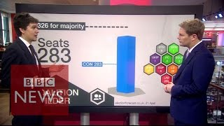 Election 2015: All outcomes considered - BBC News