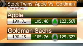 Goldman, Apple Share Similar Stock Prices, Returns: Video