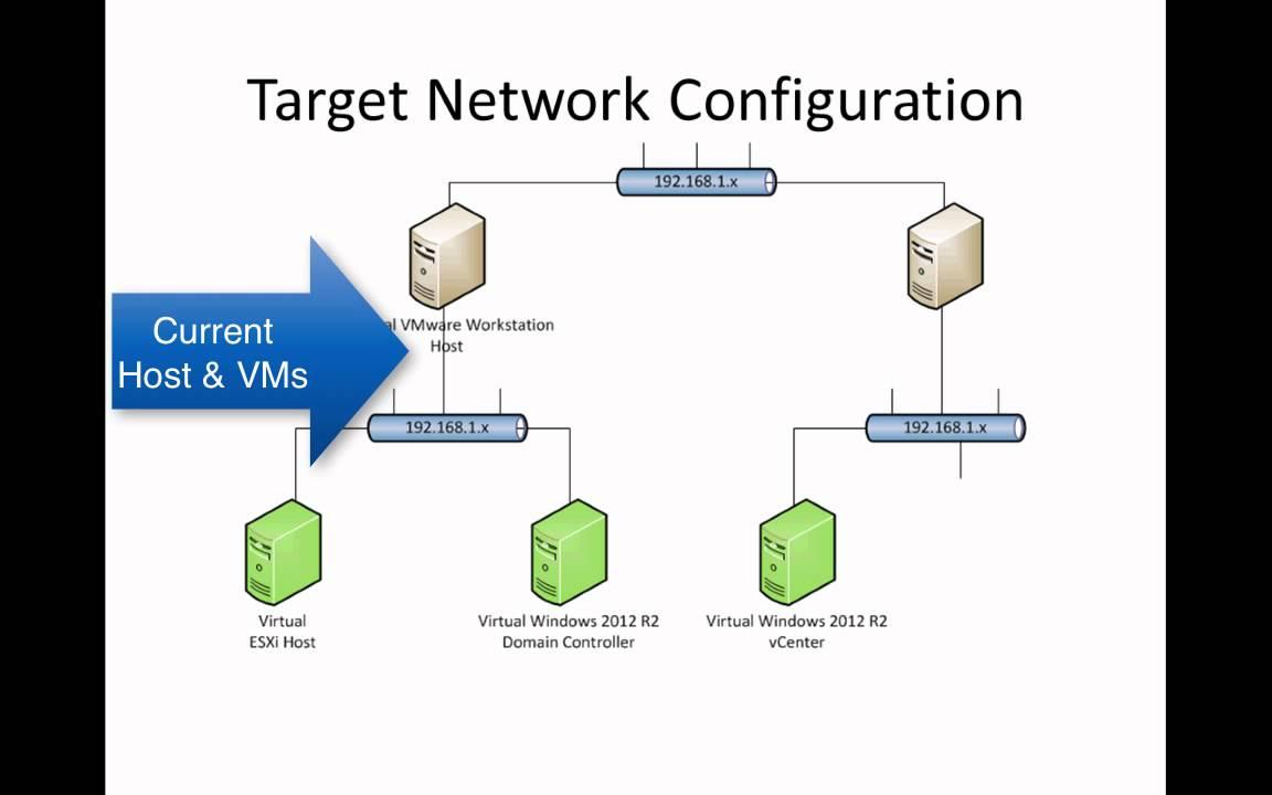 Configuring Basic Networking  Vmware Workstation Vsphere