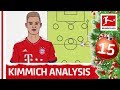 Joshua Kimmich Tactical Profile - Powered By Tifo Football - Bundesliga 2018 Advent Calendar 15