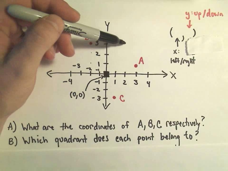 cartesian coordinate system pdf