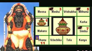 குரு பெயர்ச்சி 2019 - 2020  கும்ப  ராசி -Guru Peyarchi 2019 - 2020 - Kumba Rasi