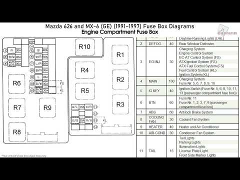 Mazda 626 and MX-6 (GE) (1991-1997) Fuse Box Diagrams - YouTubeYouTube