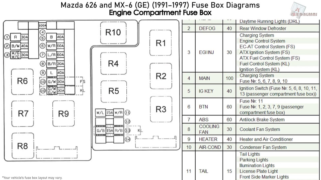 mazda 626 and mx-6 (ge) (1991-1997) fuse box diagrams - youtube  youtube