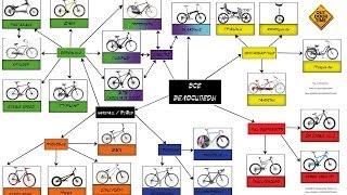 Какие бывают велосипеды Ч. 2. Горно дорожные