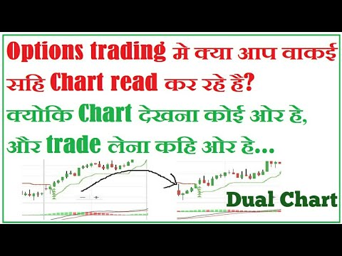 option trading chart setup | Option trading strategy