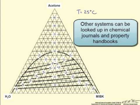 Using A Triangular Ternary Phase Diagram Youtube