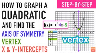 ☆ How to Graph a Quadratic Function Without a Calculator | Common Core Algebra I