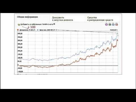 Инвестиции в форекс для начинающих стратегии для торговли форекс