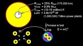 Astronomy - The Sun (3 of 16) Nuclear Fusion