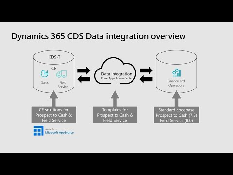 Microsoft Dynamics 365 for Field Service: Real-world