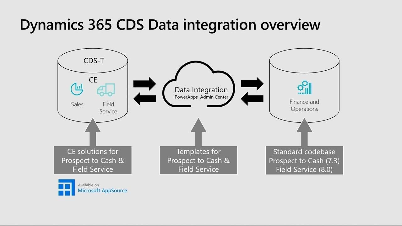 Microsoft Dynamics 365 for Field Service: Real-world deployment with  Dynamics 365 - THR2054