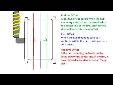 Wheel/tyre dimensions explained (offset, bolt pattern...) - YouTube