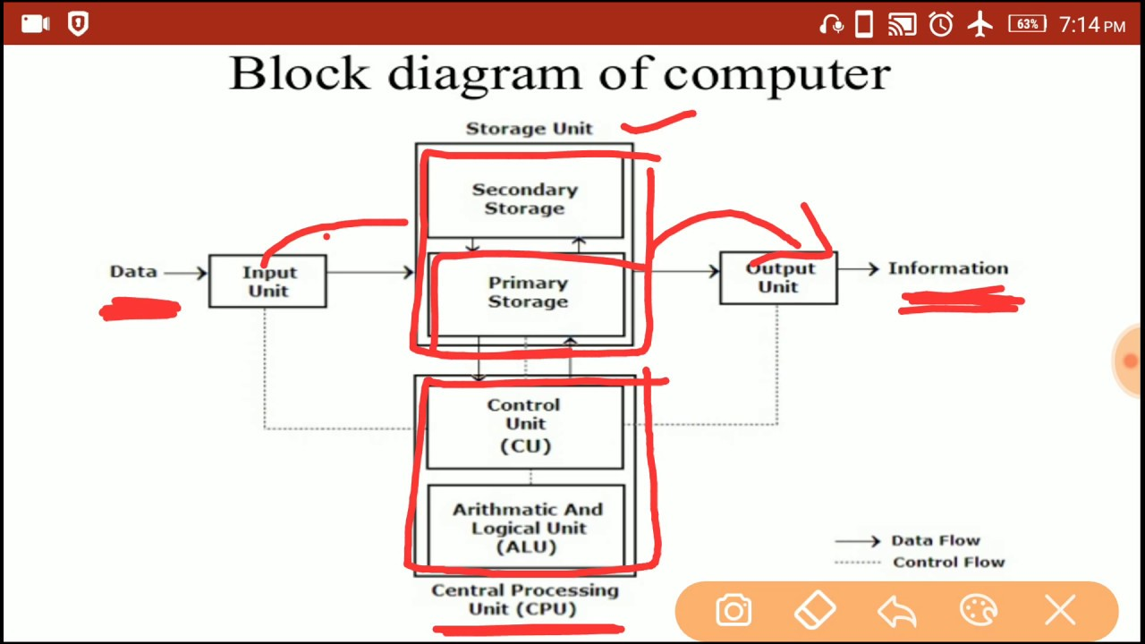 what is computer explain with block diagram maytag electric dryer wiring of input cpu storage device output part 6 in hindi