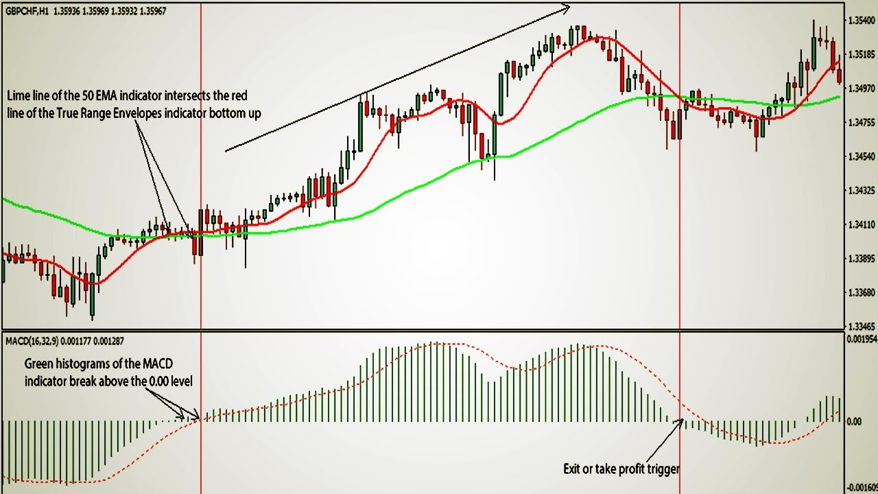 21 EMA & MACD Scalping Forex Trading Strategy