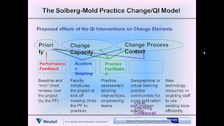Best Practices for Measuring Practice Transformation to Implement the Triple Aim