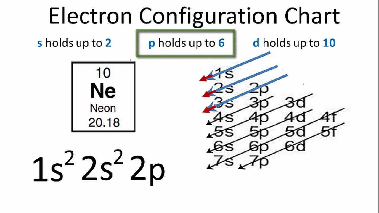 Neon Electron Configuration - YouTube