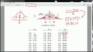 How to use a Normal Distribution table - Z table