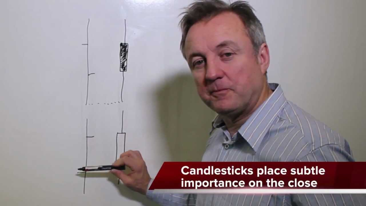 Candlestick Charts Explained
