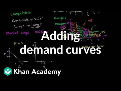 Adding demand curves | Production decisions and economic profit | Microeconomics | Khan Academy