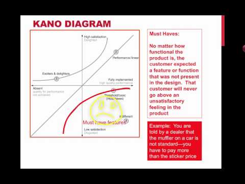 Kano Diagrams
