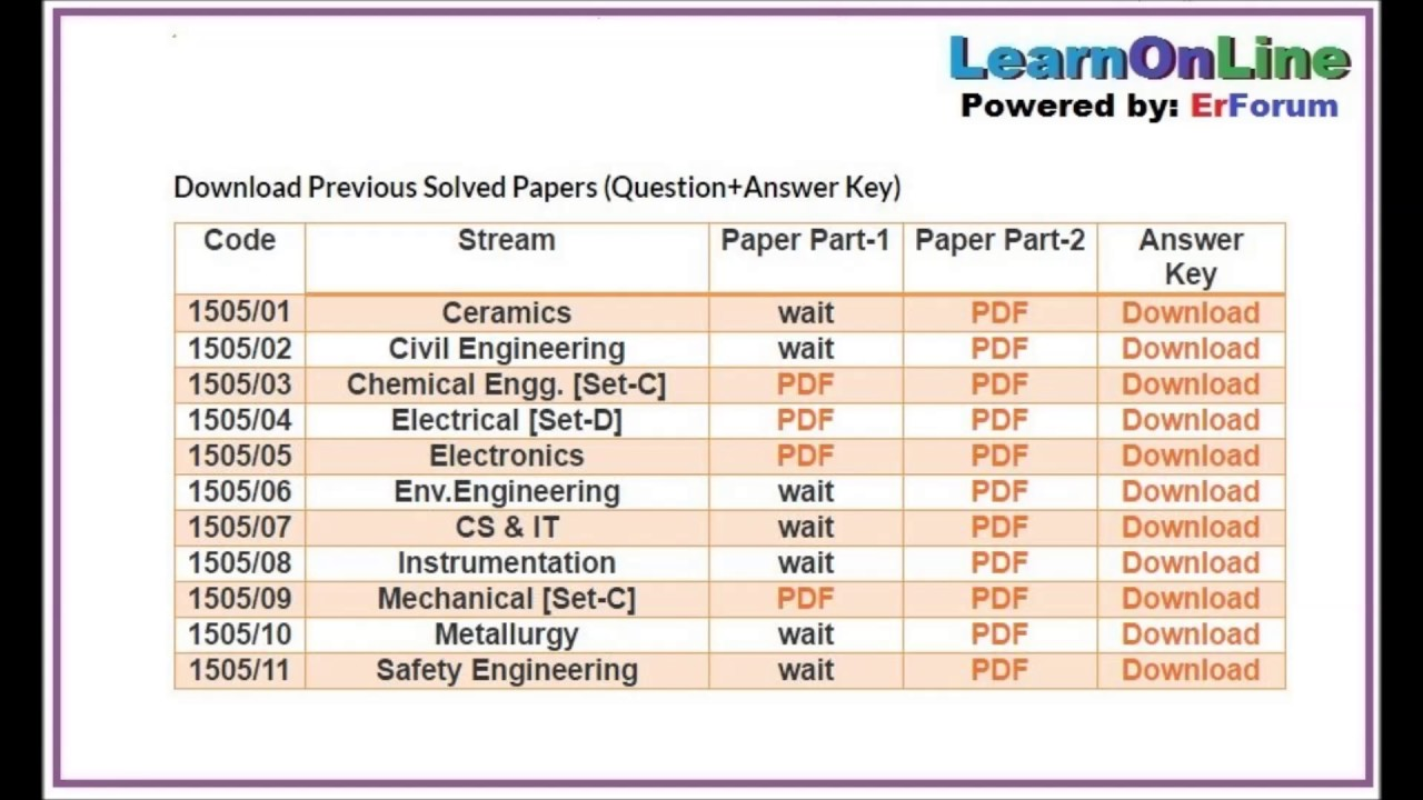 Vizag Steel Plant Previous Question Papers For Electrical Pdf