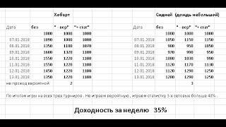 Академия Спортивных Ставок. Первые итоги начала сезона.