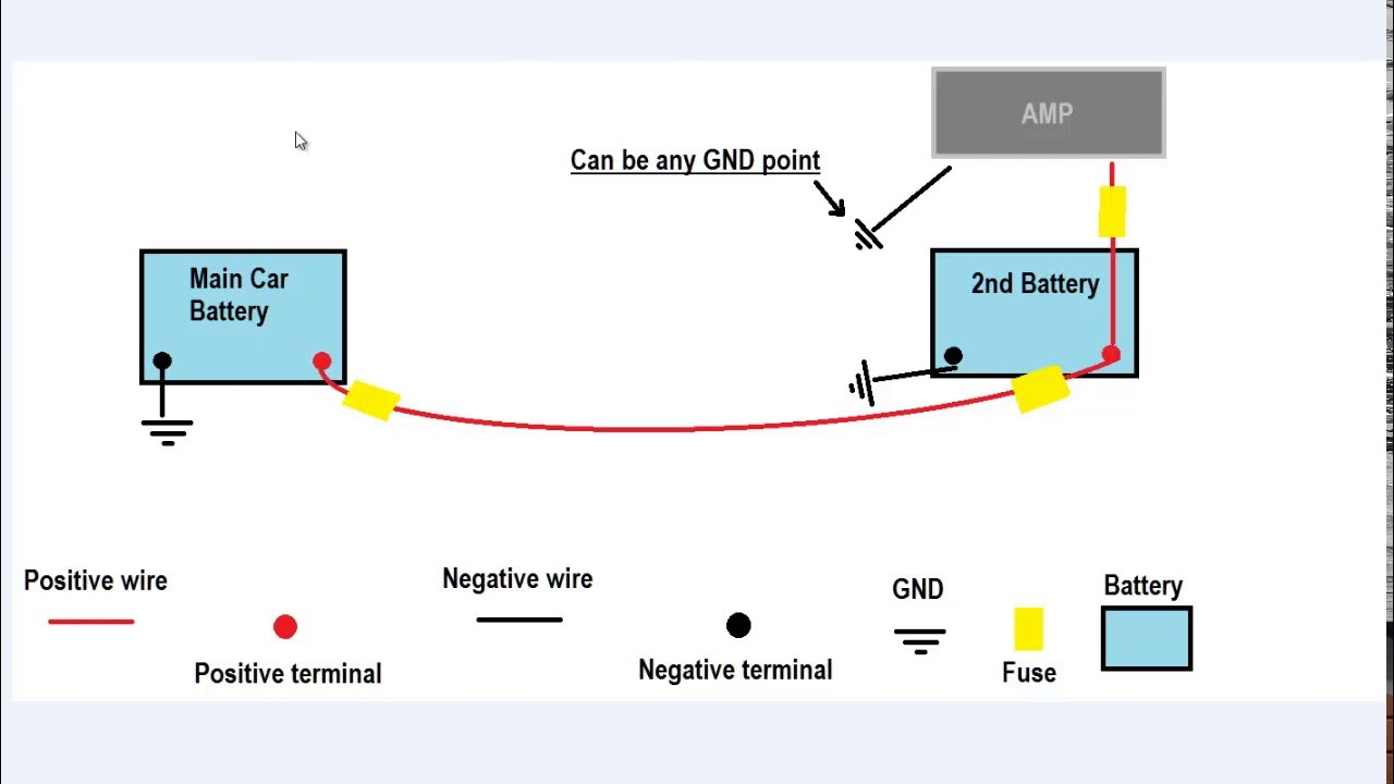 medium resolution of easy how to setup dual batteries for car audio youtube typical rv wiring diagram dual car battery wiring diagram