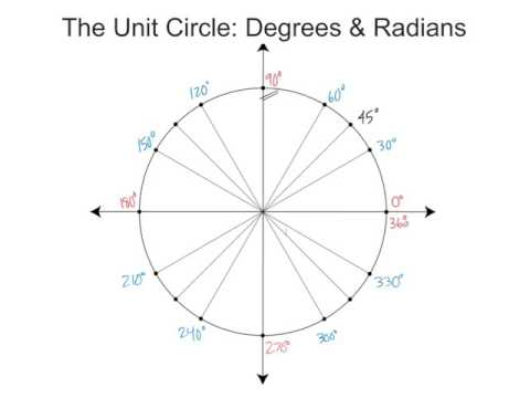 unit circle degrees and radians