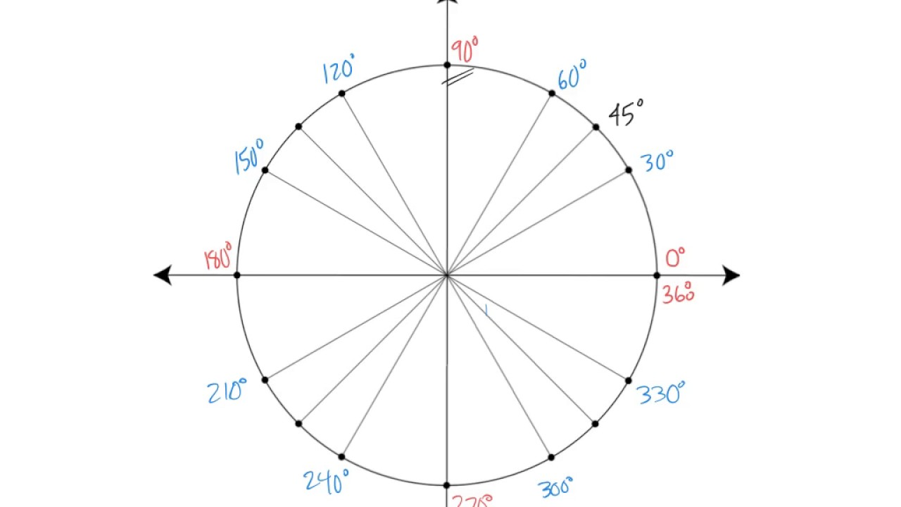 unit circle degrees and radians youtube