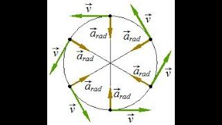 Cirkelbevægelse 3 - Acceleration og centripetalkraft (med vektorer og differentialregning)