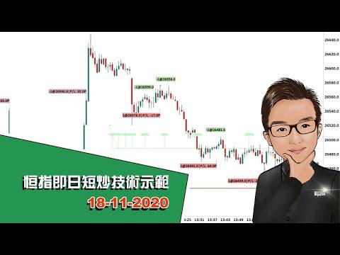 恒指即日短炒技術示範 18-11-2020 - SignalTom投資迷你大學