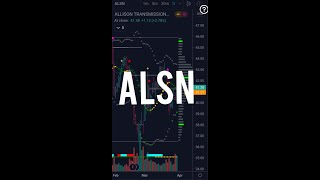 #ALSN #trend #signal #us30 #tradingview #indicator #strategy #us500 #market #trade #stock #technical