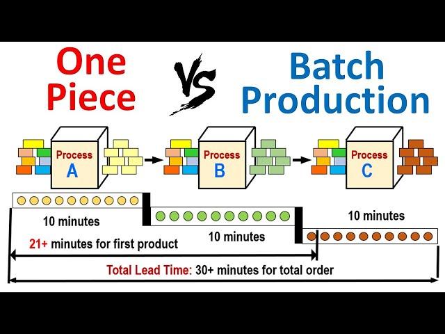 One Piece Flow Vs Batch One Piece Flow Vs Mass Production One Piece Flow Lean Manufacturing Youtube